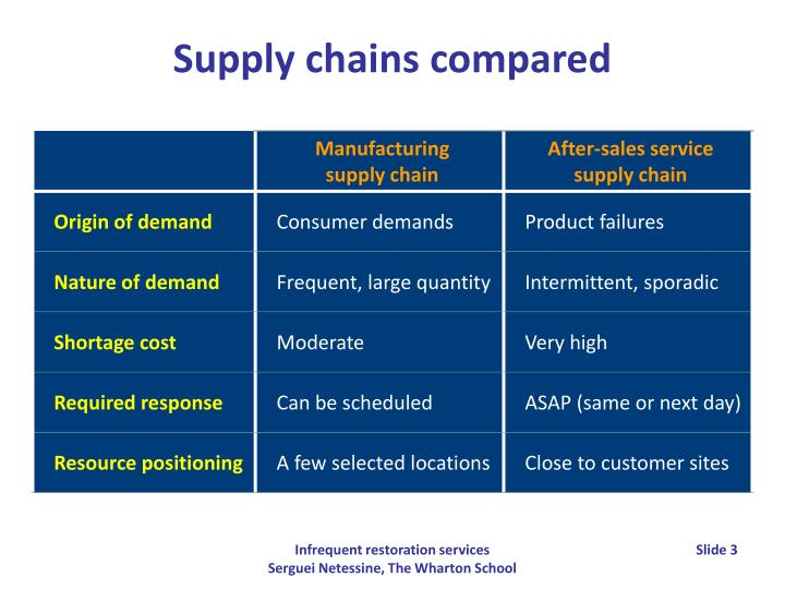 Supply chains compared