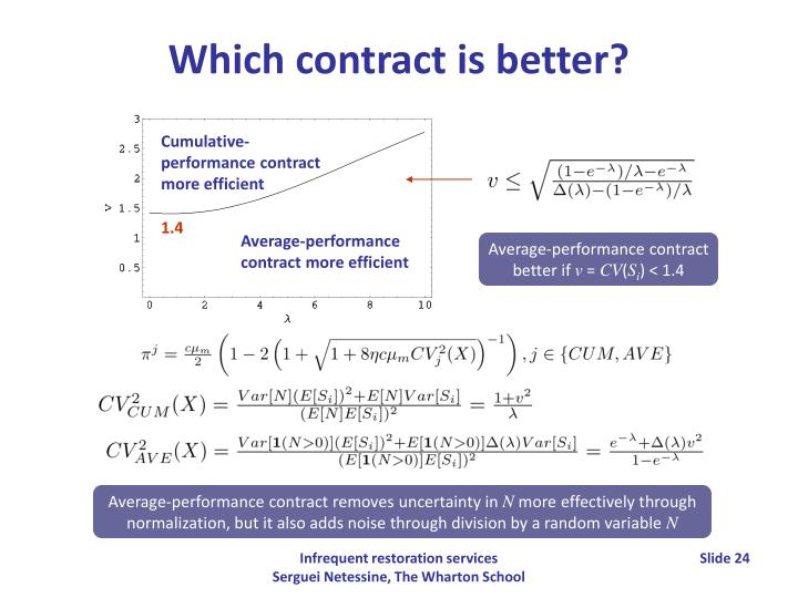 Cumulative-performance contract more efficient