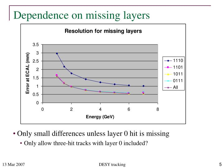 Dependence on missing layers