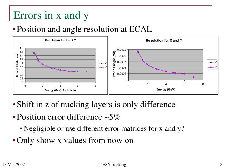 Errors in x and y