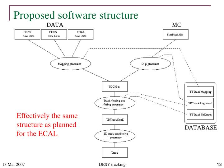 Proposed software structure