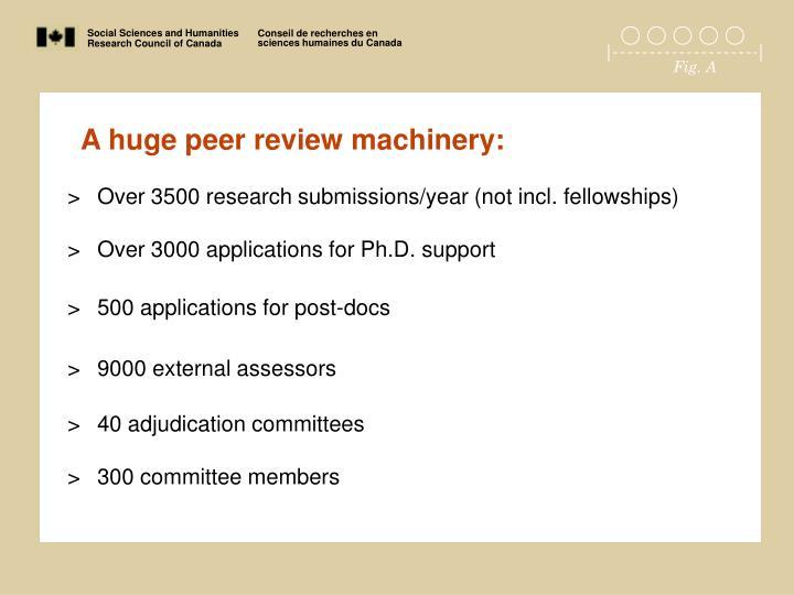 A huge peer review machinery: