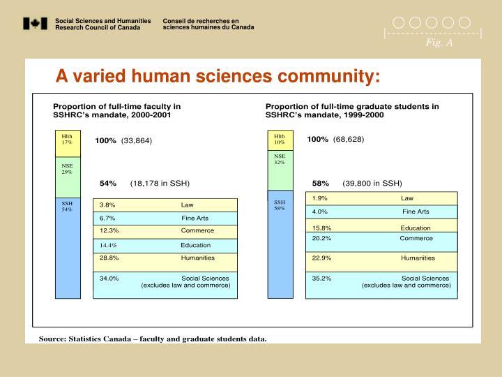 A varied human sciences community: