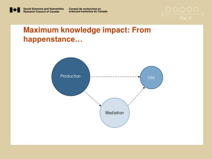 Maximum knowledge impact: From happenstance…