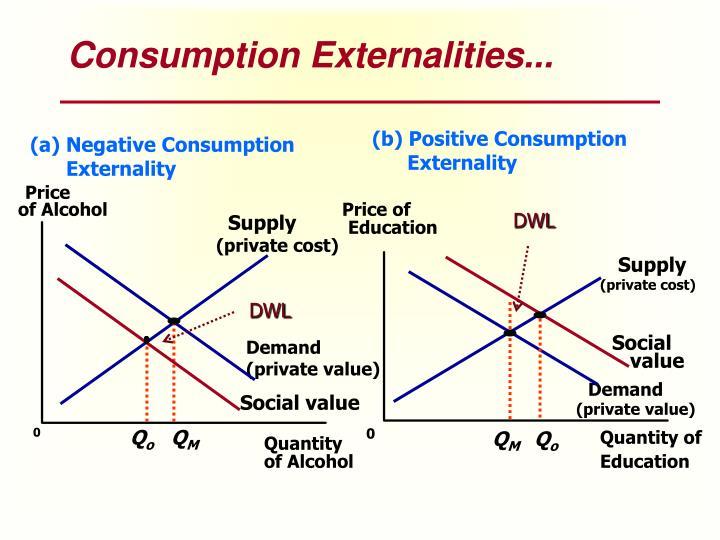 Consumption Externalities...