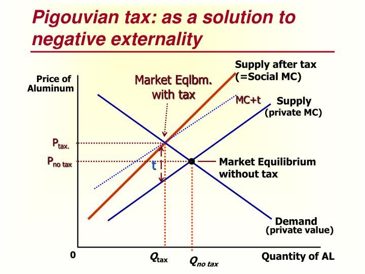 Supply after tax