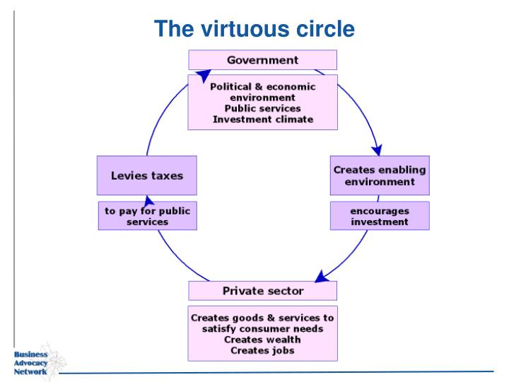 The virtuous circle