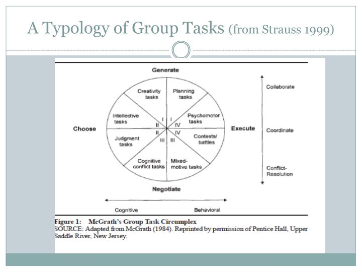 A Typology of Group Tasks