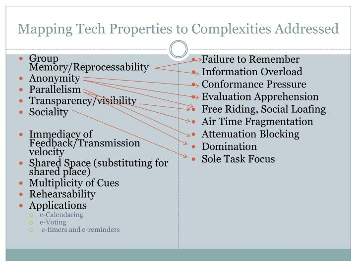 Mapping Tech Properties to Complexities Addressed