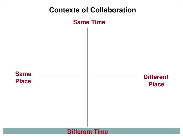 Contexts of Collaboration