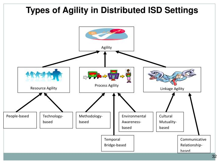 Types of Agility in Distributed ISD Settings