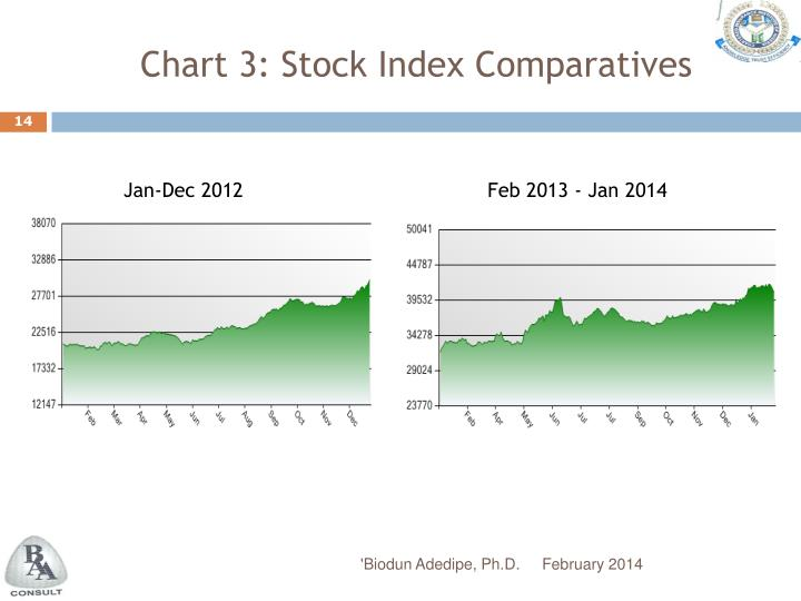 Chart 3: Stock Index Comparatives