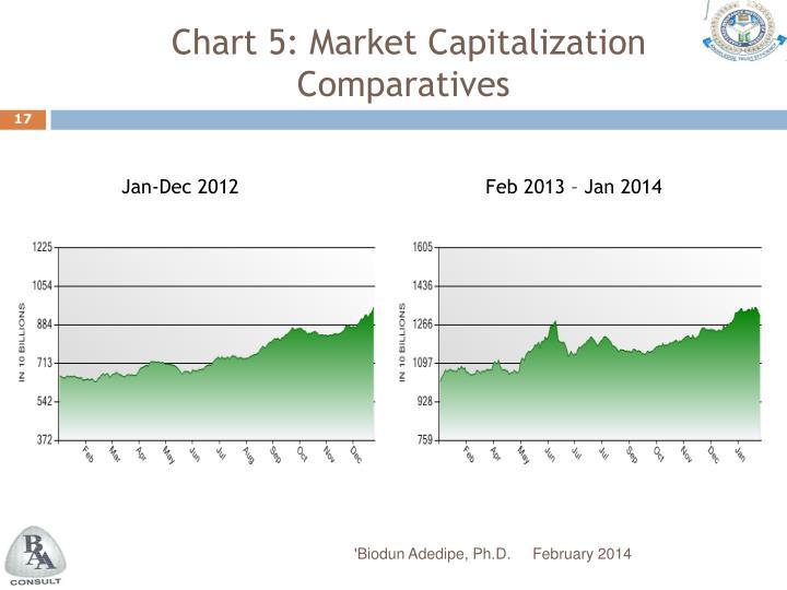 Chart 5: Market Capitalization Comparatives