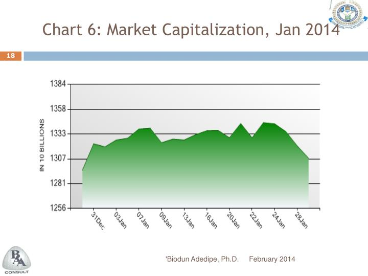 Chart 6: Market Capitalization, Jan 2014