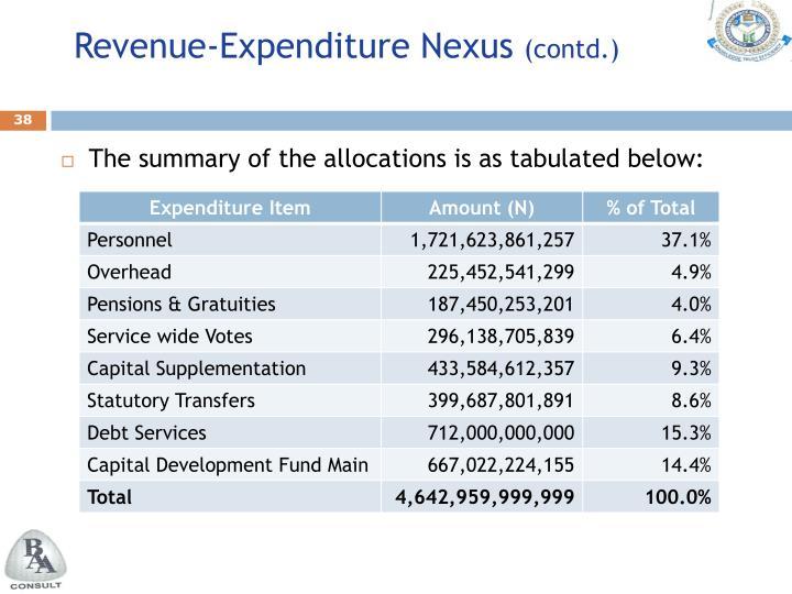 Revenue-Expenditure Nexus