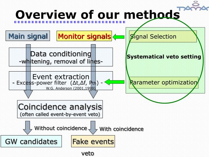 Overview of our methods