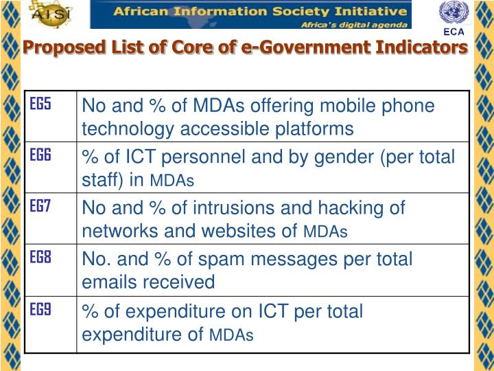Proposed List of Core of e-Government Indicators