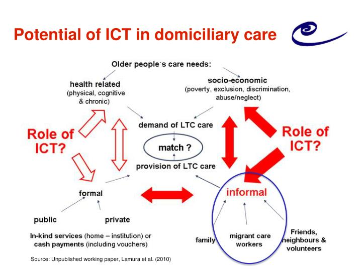 Potential of ICT in domiciliary care