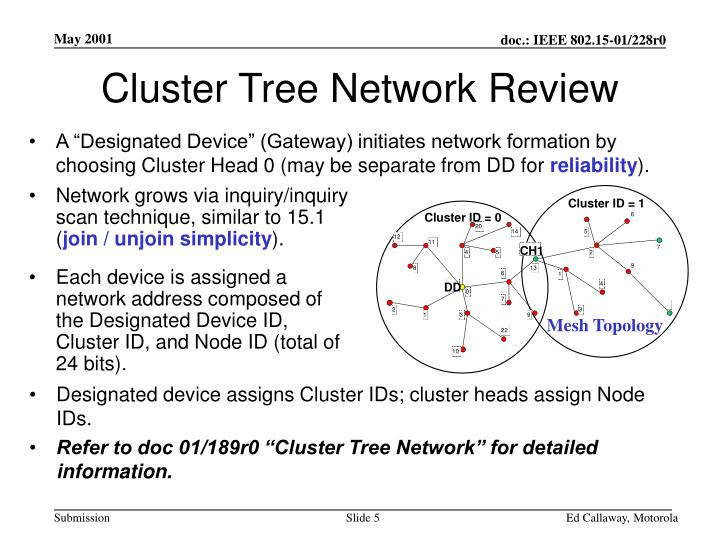 Cluster ID = 1