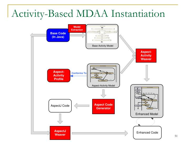 Activity-Based MDAA Instantiation