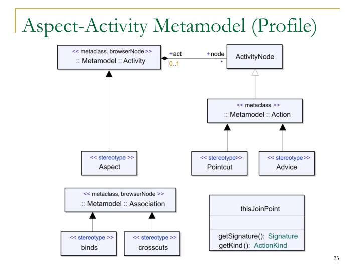 Aspect-Activity Metamodel (Profile)