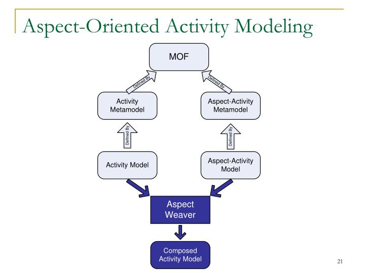 Aspect-Oriented Activity Modeling