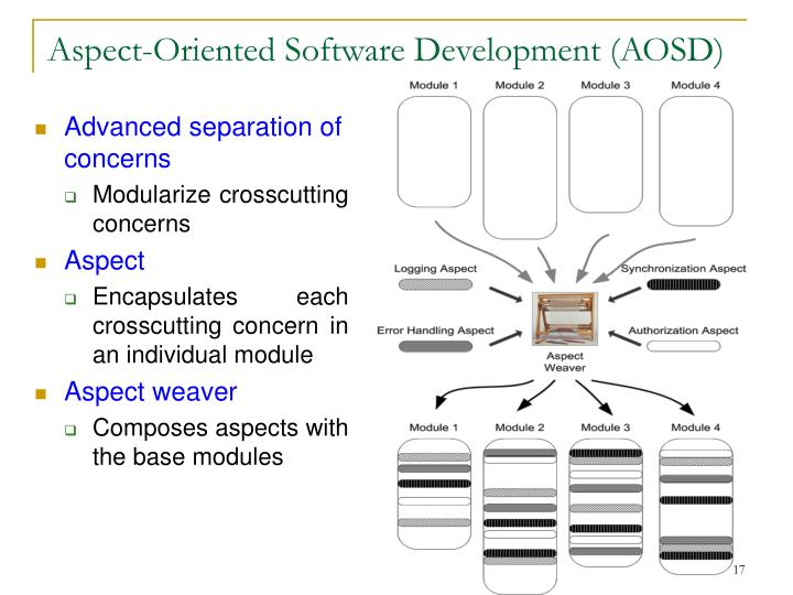 Aspect-Oriented Software Development (AOSD)
