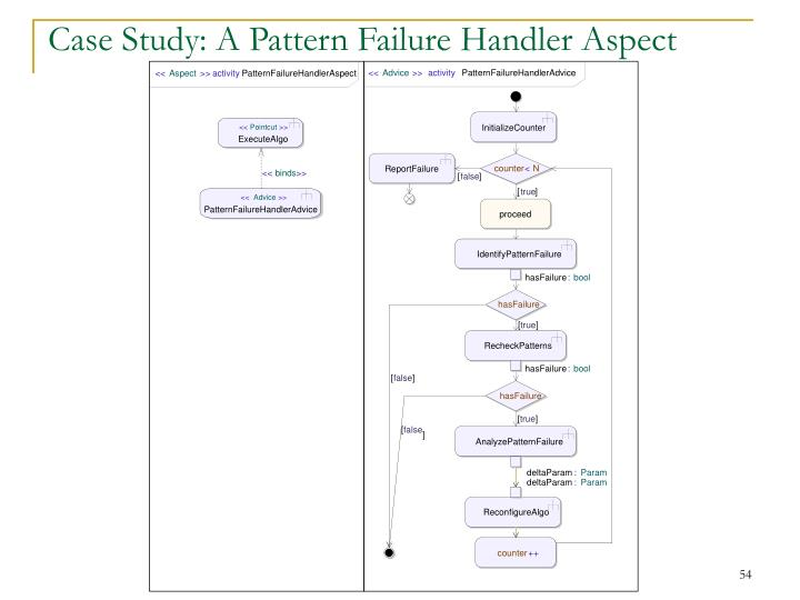 Case Study: A Pattern Failure Handler Aspect