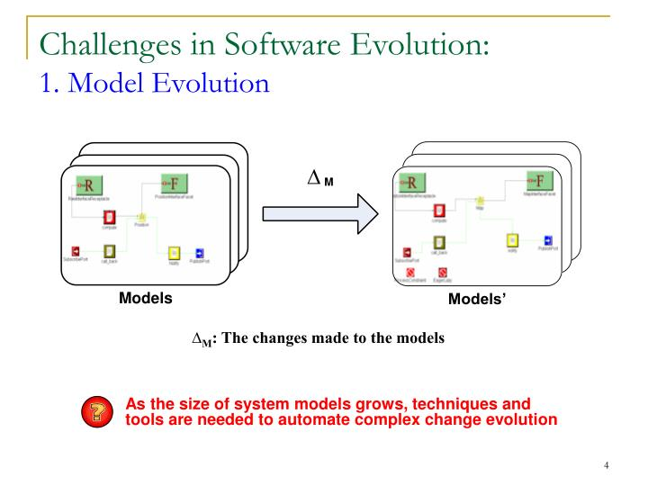 As the size of system models grows, techniques and tools are needed to automate complex change evolution