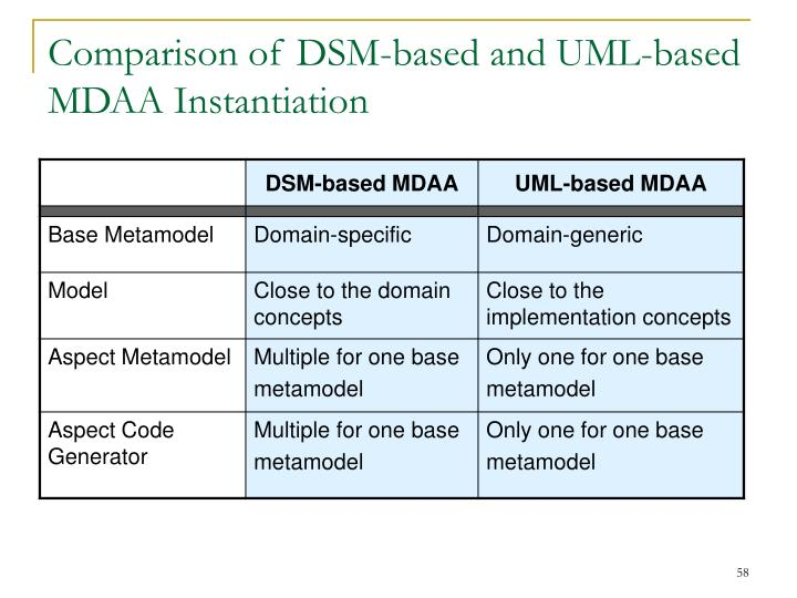 Comparison of DSM-based and UML-based MDAA Instantiation