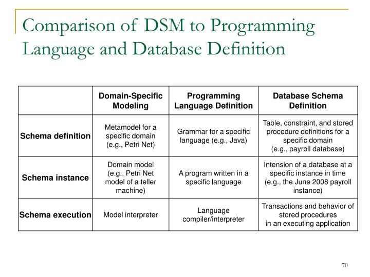 Comparison of DSM to Programming Language and Database Definition