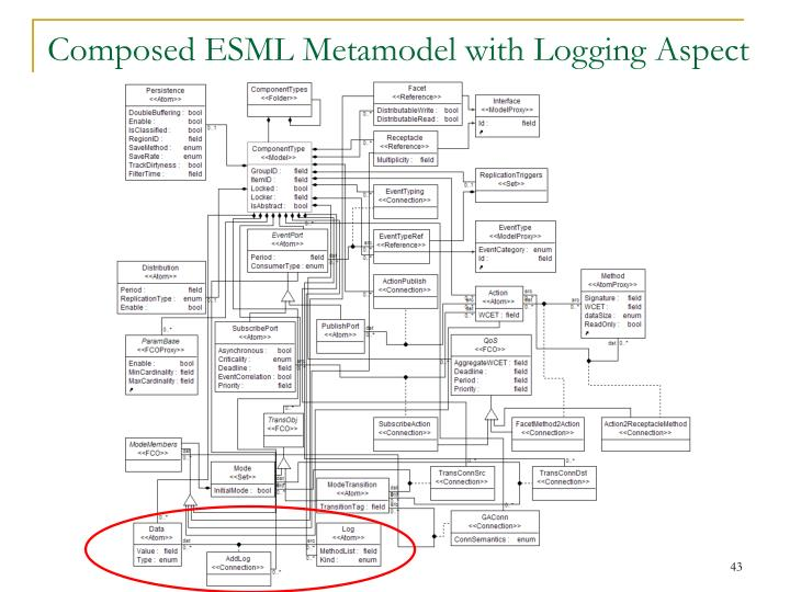 Composed ESML Metamodel with Logging Aspect