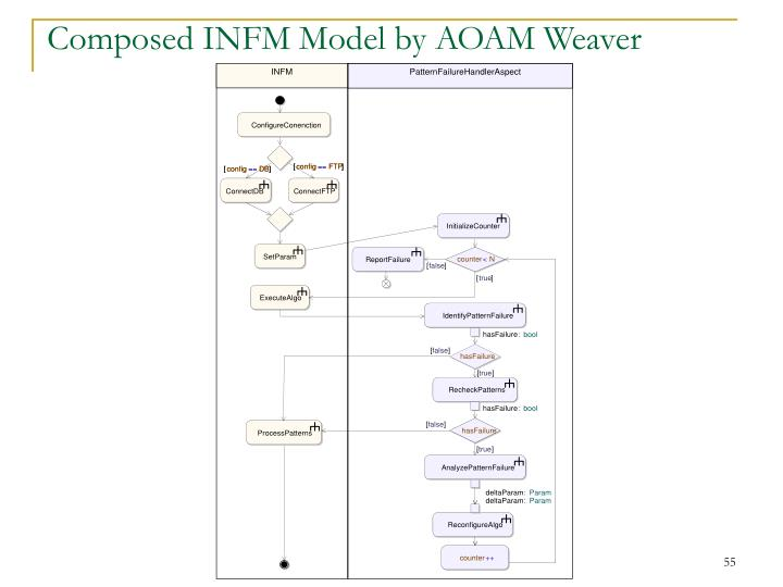 Composed INFM Model by AOAM Weaver