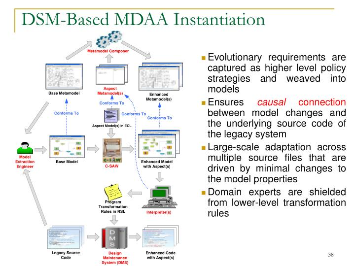 DSM-Based MDAA Instantiation