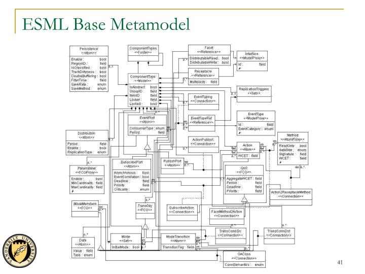 ESML Base Metamodel