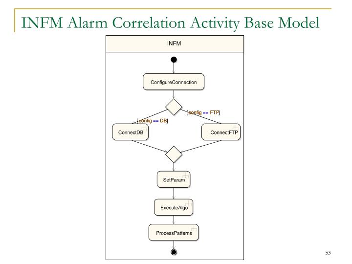INFM Alarm Correlation Activity Base Model