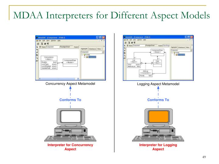 MDAA Interpreters for Different Aspect Models