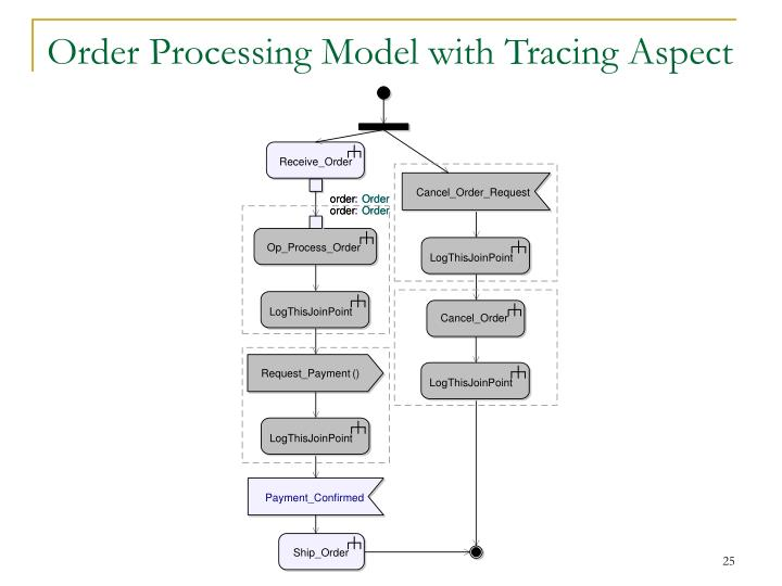 Order Processing Model with Tracing Aspect