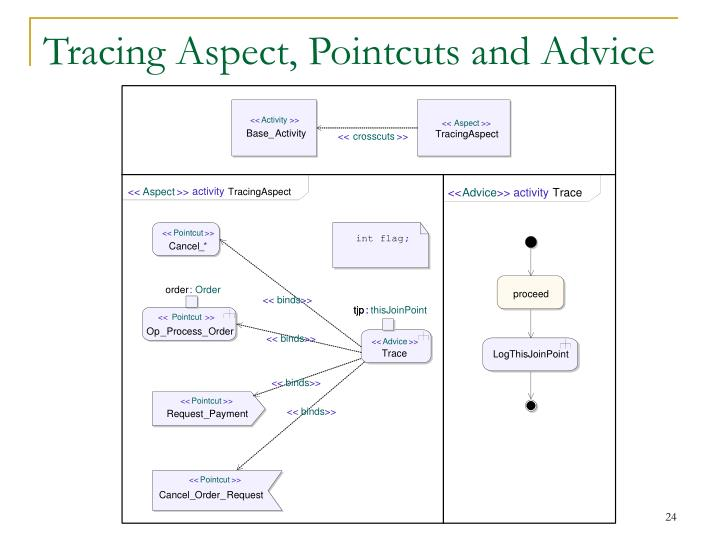 Tracing Aspect, Pointcuts and Advice