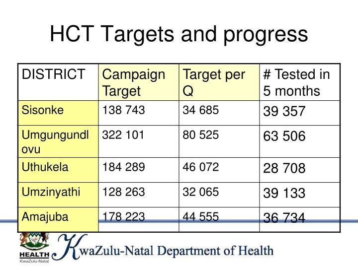 HCT Targets and progress