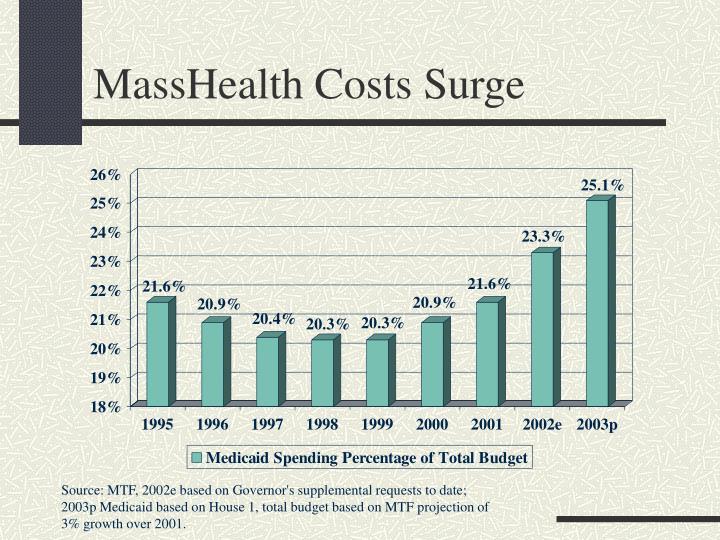 MassHealth Costs Surge