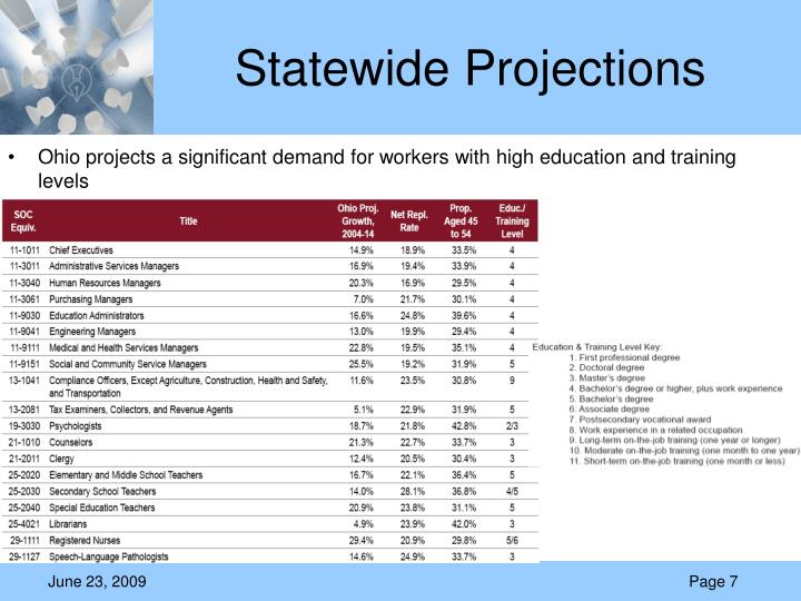 Statewide Projections