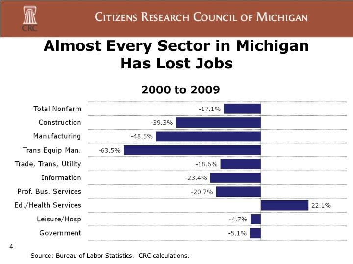 Almost Every Sector in Michigan