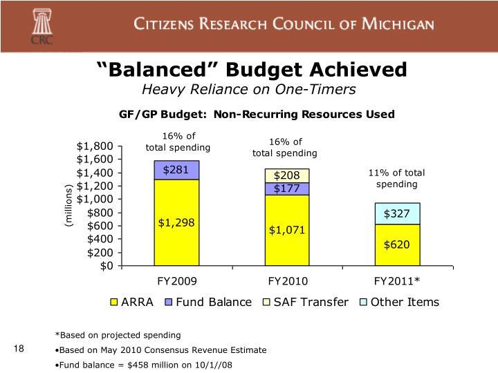 """""""Balanced"""" Budget Achieved"""
