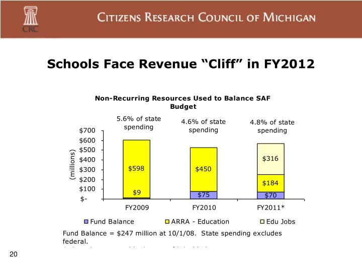 "Schools Face Revenue ""Cliff"" in FY2012"