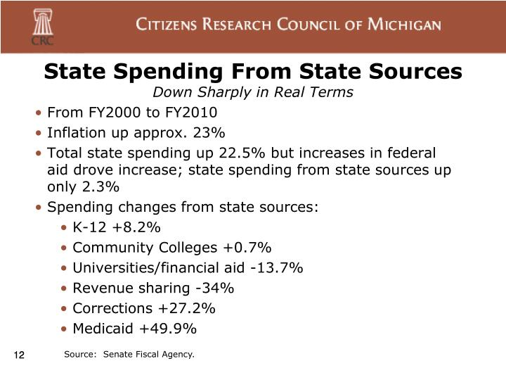 State Spending From State Sources