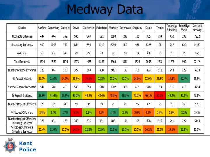 Medway Data