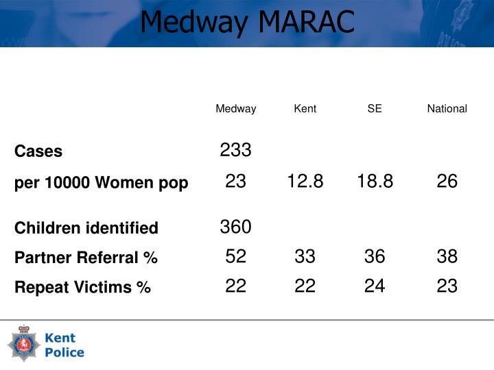 Medway MARAC