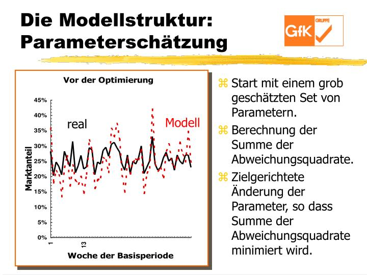 Die Modellstruktur: