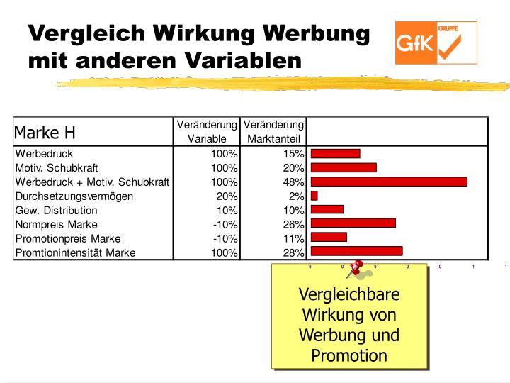 Vergleich Wirkung Werbung mit anderen Variablen